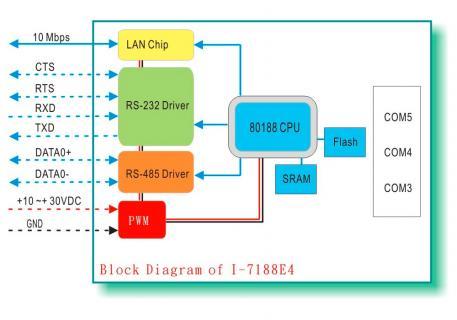I-7188E4 CR  3